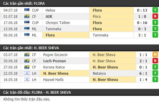 Thành tích và kết quả đối đầu Flora vs H. Beer Sheva
