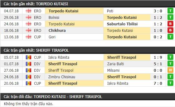 Thành tích và kết quả đối đầu Torpedo Kutaisi vs Sheriff Tiraspol