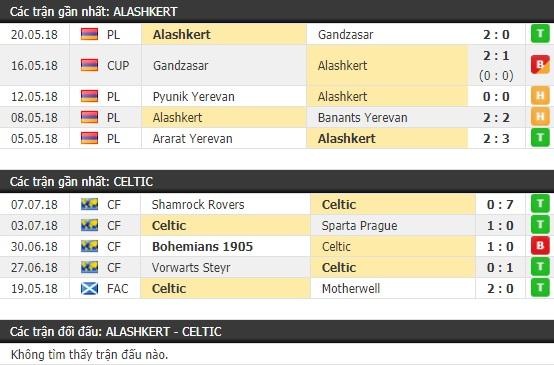 Thành tích và kết quả đối đầu Alashkert vs Celtic