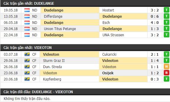 Thành tích và kết quả đối đầu Dudelange vs Videoton