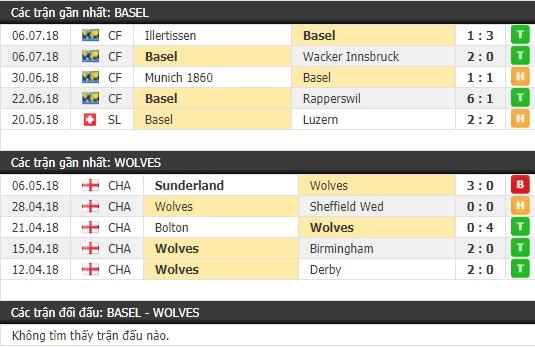 Thành tích và kết quả đối đầu Basel vs Wolves