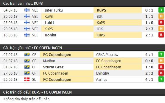 Thành tích và kết quả đối đầu KuPS vs Copenhagen
