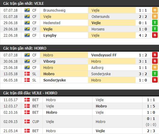 Thành tích và kết quả đối đầu Vejle vs Hobro