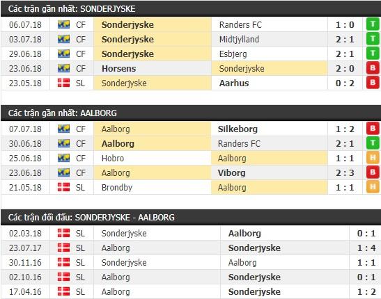 Thành tích và kết quả đối đầu Sonderjyske vs Aalborg