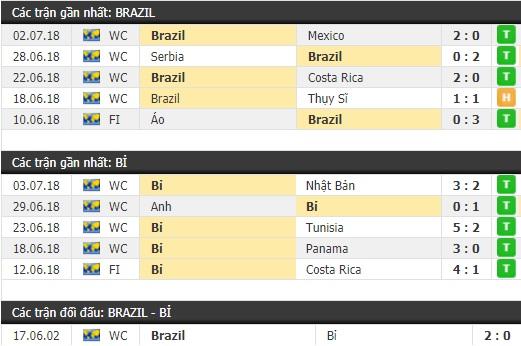 Thành tích và kết quả đối đầu Brazil vs Bỉ