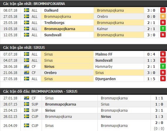Thành tích và kết quả đối đầu Brommapojkarna vs Sirius