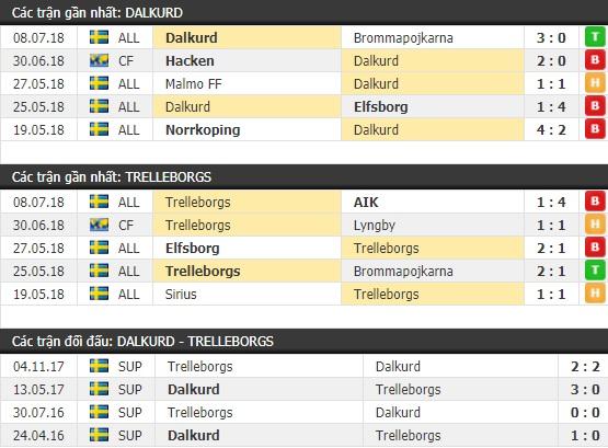 Thành tích và kết quả đối đầu Dalkurd vs Trelleborgs