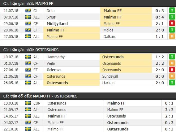 Thành tích và kết quả đối đầu Malmo FF vs Ostersunds
