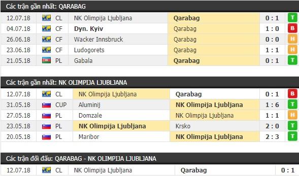 Thành tích và kết quả đối đầu Qarabag vs Olimpija Ljubljana