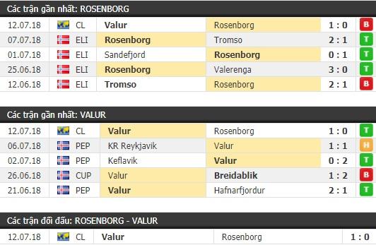 Thành tích và kết quả đối đầu Rosenborg vs Valur