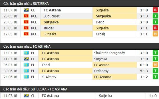 Thành tích và kết quả đối đầu Sutjeska vs Astana
