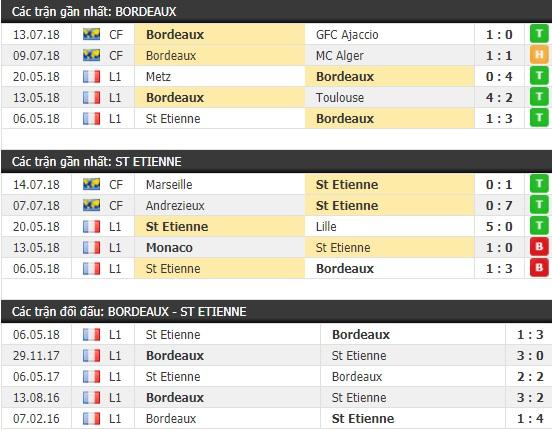 Thành tích và kết quả đối đầu Bordeaux vs St Etienne