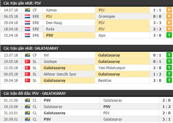 Thành tích và kết quả đối đầu PSV vs Galatasaray