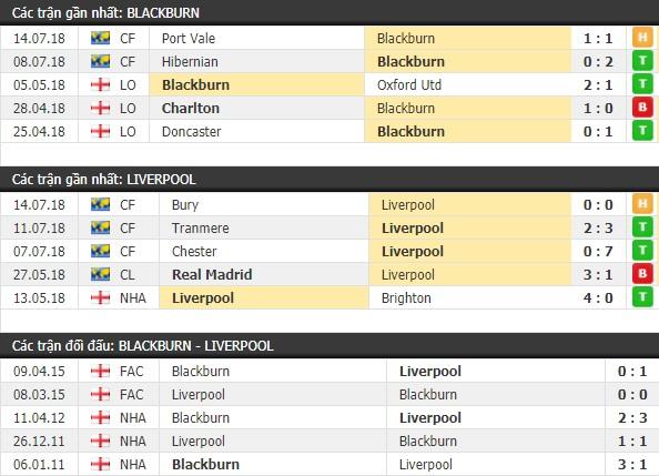 Thành tích và kết quả đối đầu Blackburn vs Liverpool
