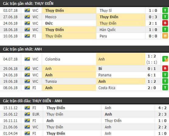 Thành tích và kết quả đối đầu Thụy Điển vs Anh
