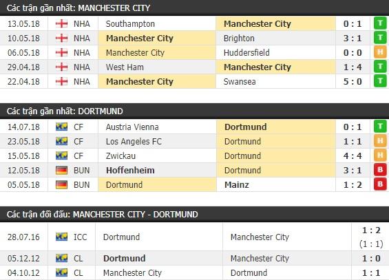Thành tích và kết quả đối đầu Man City vs Dortmund