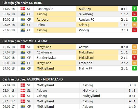 Thành tích và kết quả đối đầu Aalborg vs Midtjylland