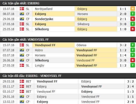 Thành tích và kết quả đối đầu Esbjerg vs Vendsyssel