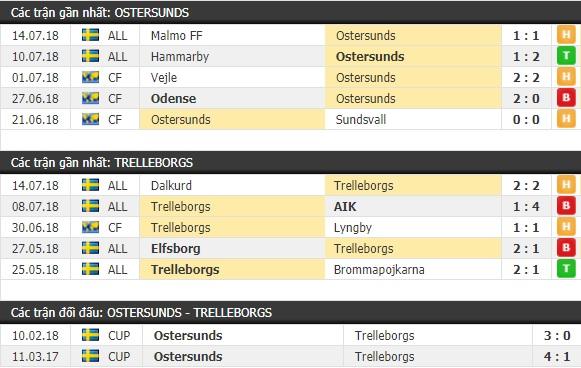 Thành tích và kết quả đối đầu Ostersunds vs Trelleborgs