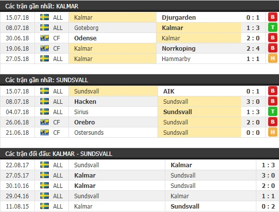 Thành tích và kết quả đối đầu Kalmar vs Sundsvall