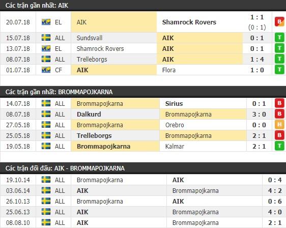 Thành tích và kết quả đối đầu AIK vs Brommapojkarna