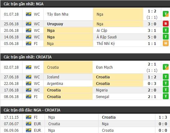 Thành tích và kết quả đối đầu Nga vs Croatia