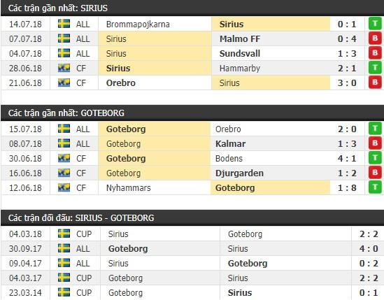 Thành tích và kết quả đối đầu Sirius vs Goteborg