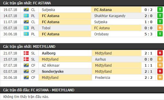 Thành tích và kết quả đối đầu Astana vs Midtjylland