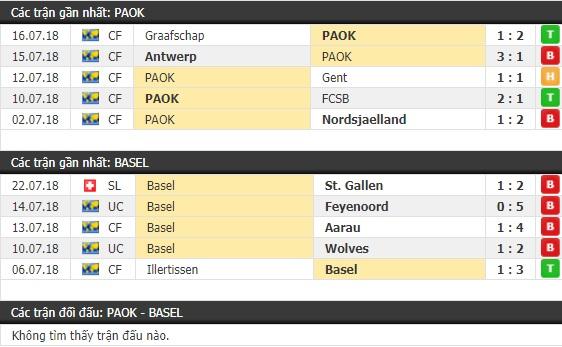 Thành tích và kết quả đối đầu PAOK vs Basel