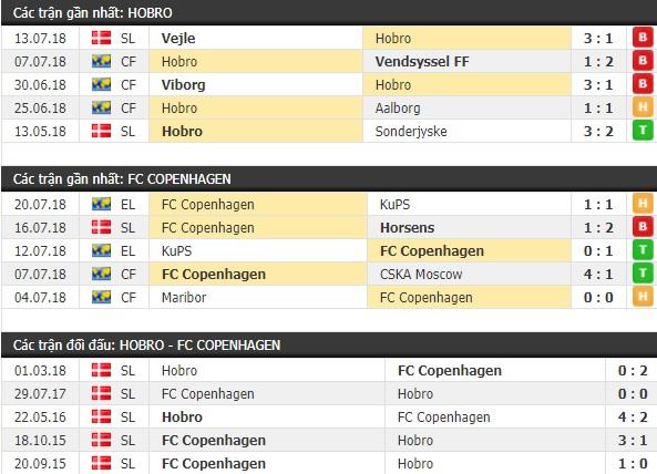 Thành tích và kết quả đối đầu Hobro vs Copenhagen