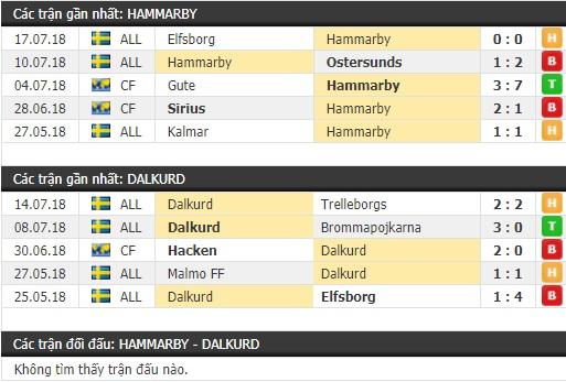 Thành tích và kết quả đối đầu Hammarby vs Dalkurd