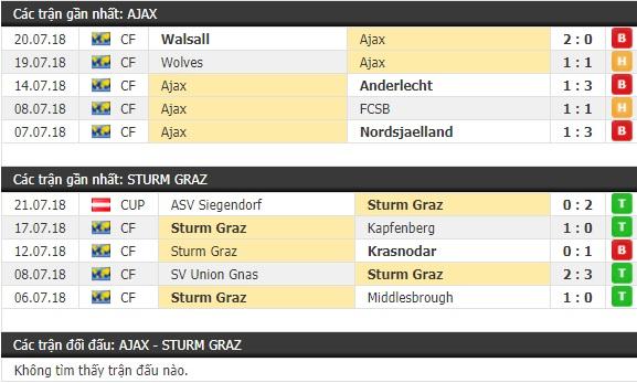 Thành tích và kết quả đối đầu Ajax vs Sturm Graz