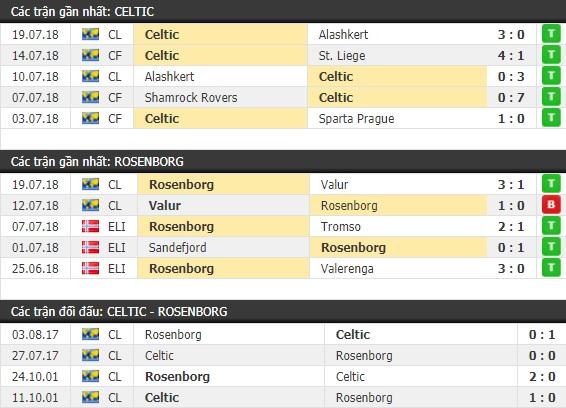 Thành tích và kết quả đối đầu Celtic vs Rosenborg