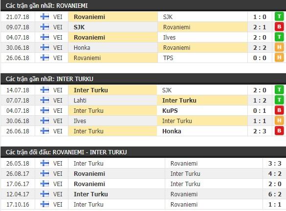Thành tích và kết quả đối đầu Rovaniemi vs Inter Turku