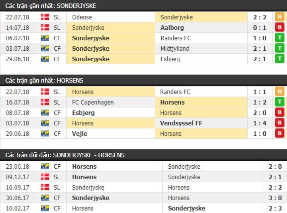 Thành tích và kết quả đối đầu Sonderjyske vs Horsens