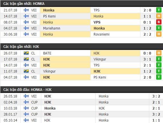 Thành tích và kết quả đối đầu Honka vs HJK Helsinki