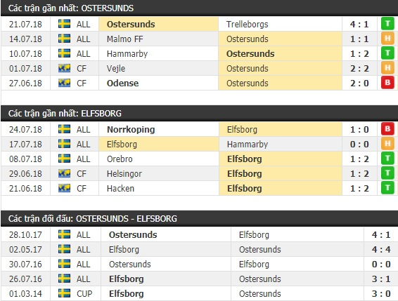 Thành tích và kết quả đối đầu Ostersunds vs Elfsborg