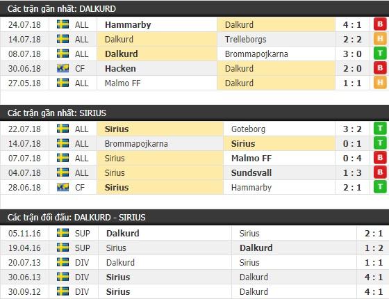 Thành tích và kết quả đối đầu Dalkurd vs Sirius