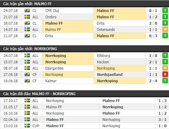 Thành tích và kết quả đối đầu Malmo FF vs Norrkoping