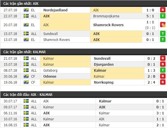 Thành tích và kết quả đối đầu AIK vs Kalmar