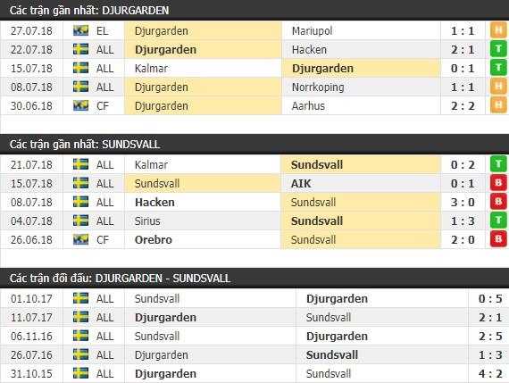 Thành tích và kết quả đối đầu Djurgarden vs Sundsvall