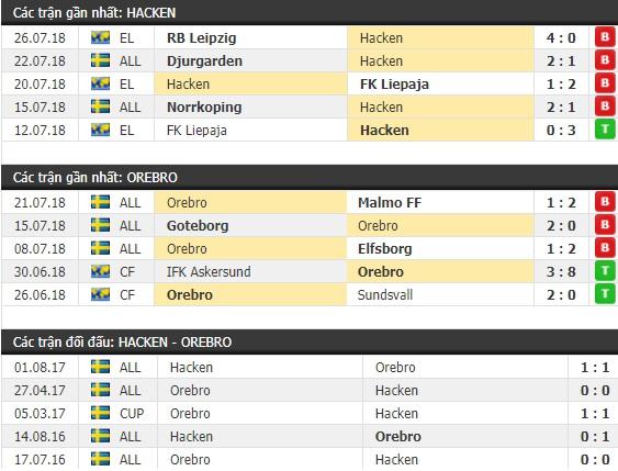 Thành tích và kết quả đối đầu Hacken vs Orebro