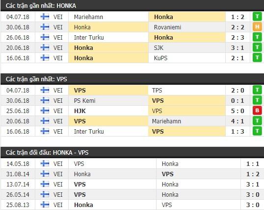Thành tích và kết quả đối đầu Honka vs VPS Vaasa
