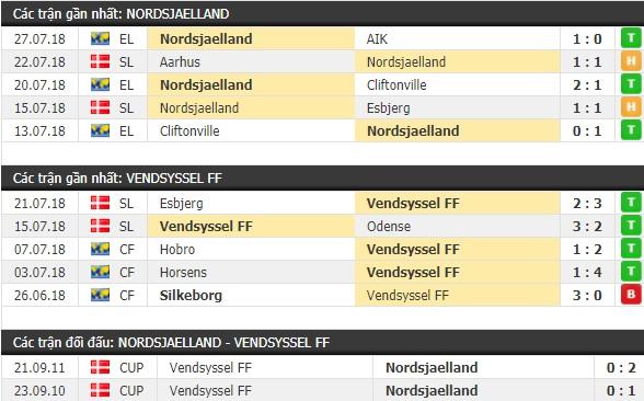 Thành tích và kết quả đối đầu Nordsjaelland vs Vendsyssel