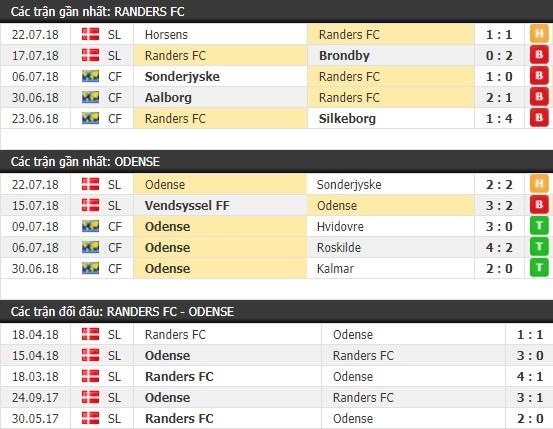 Thành tích và kết quả đối đầu Randers vs Odense