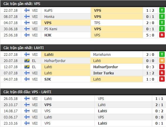 Thành tích và kết quả đối đầu VPS Vaasa vs Lahti