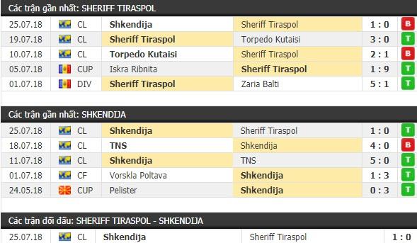 Thành tích và kết quả đối đầu Sheriff Tiraspol vs Shkendija