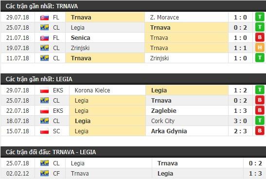 Thành tích và kết quả đối đầu Trnava vs Legia