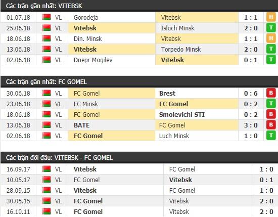 Thành tích và kết quả đối đầu Vitebsk vs Gomel