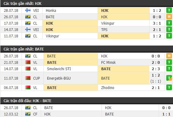 Thành tích và kết quả đối đầu HJK Helsinki vs BATE Borisov